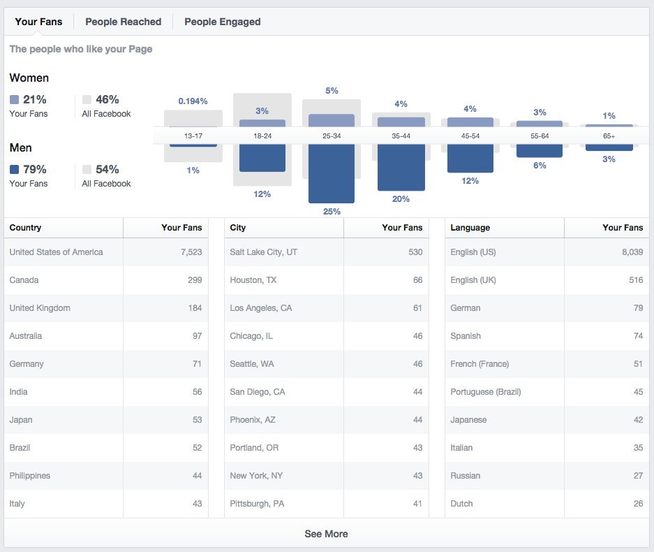 Facebook Business Page data
